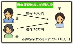 暦年課税の非課税枠