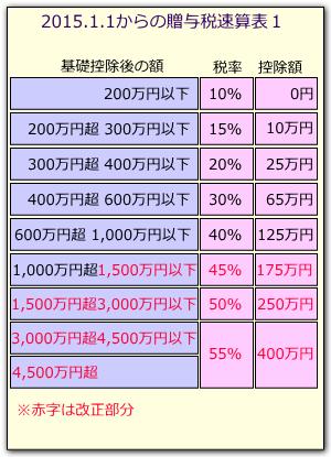 贈与税速算表2015a